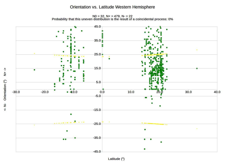 graph-orientation-western-hemispherev7-8818463-4573080