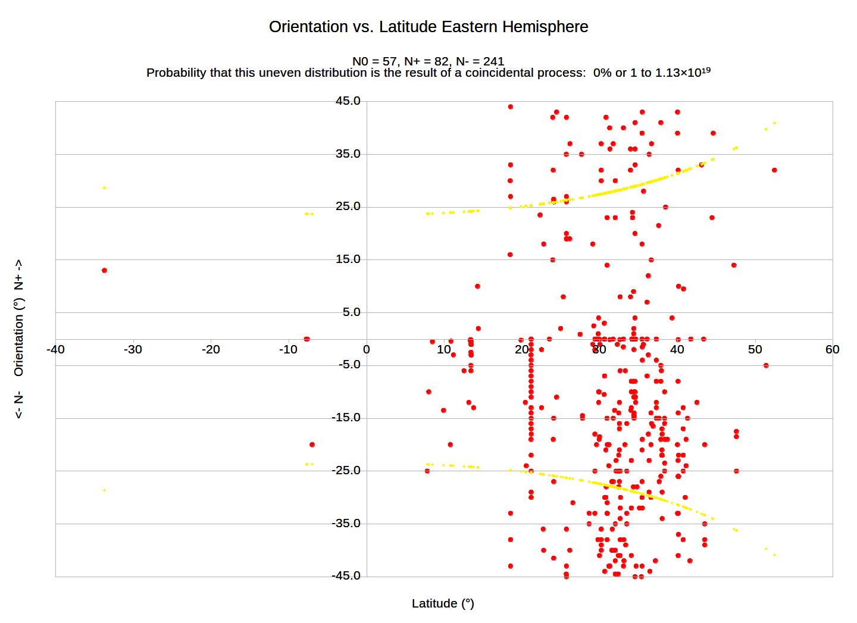 graph-orientation-eastern-hemispherev7-2455496-6823256