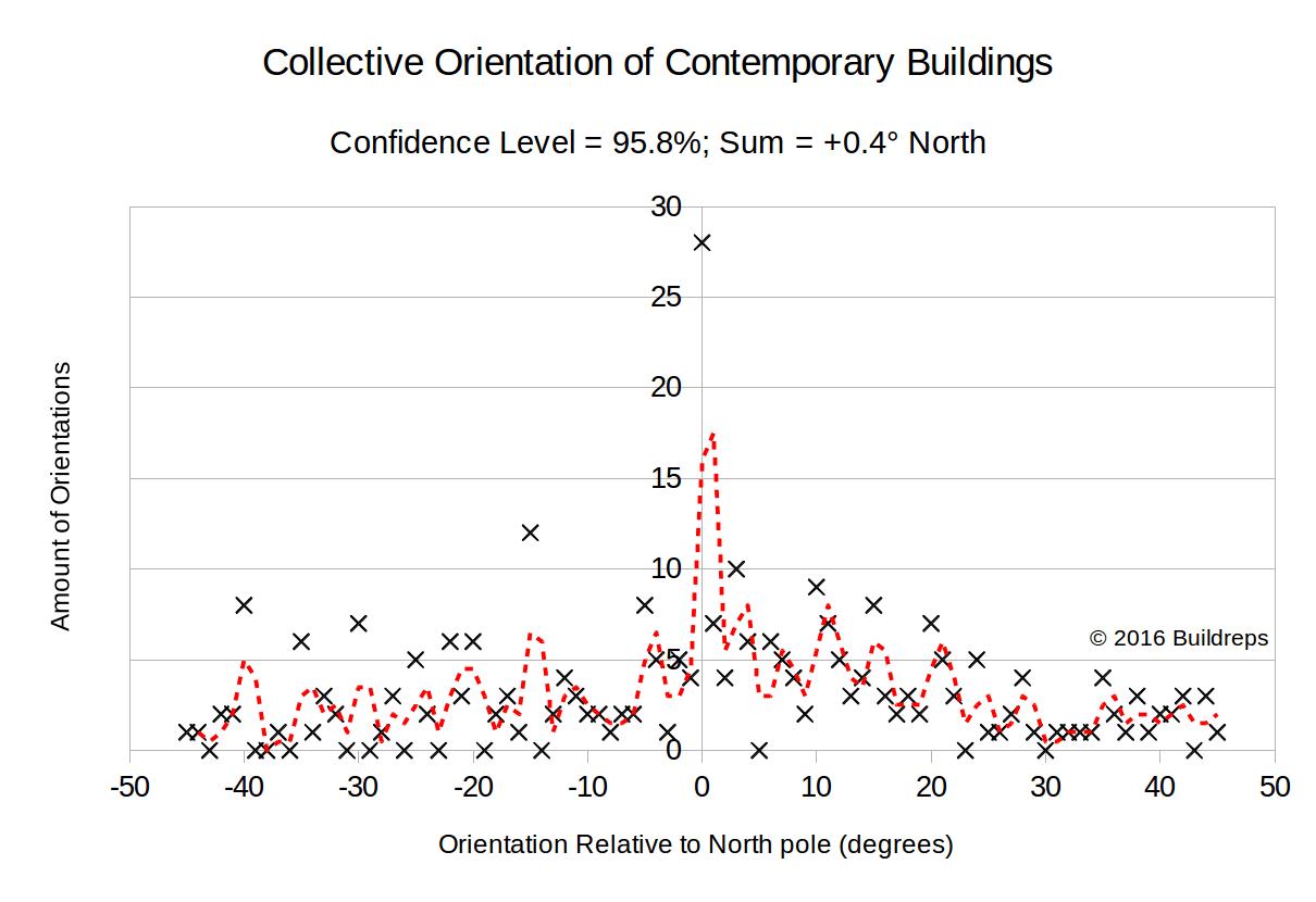 graph-orientation-contemporary-buildings-1-1841901-2619447